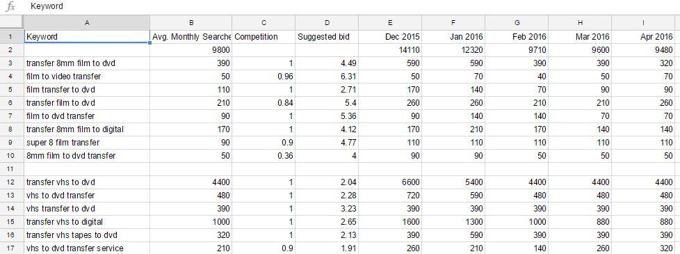 organized monthly keyword data