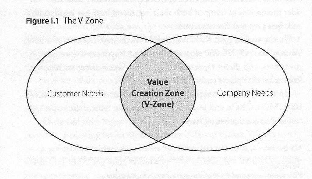 V-zone 1