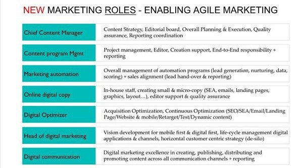 2.-B2B-Marketing-Roles