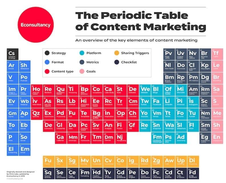 26 Cheat Sheets Every Successful Digital Marketer Needs | Marketing
