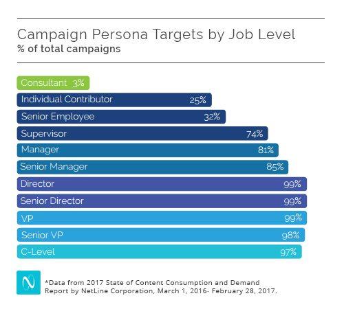 NetLine Corporation Research Lead Generation_targeting-graph