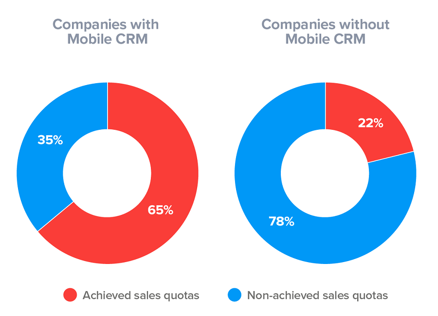 crm and sales quotas