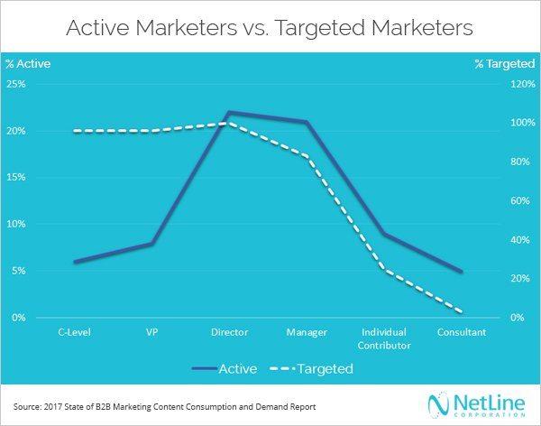 active-versus-target-visual_lead-generation-netline-corporation
