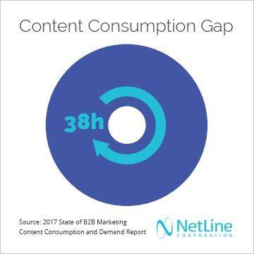 content-consumption-gap-visual_netline-corporation