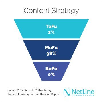 content-lead-generation-strategy-visual_netline-corporation