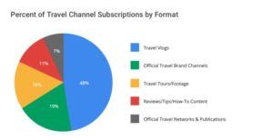 Graph showing travel vlogs earn 4x more engagement than other YouTube travel content