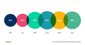 Percentage growth of businesses using video as a marketing tool
