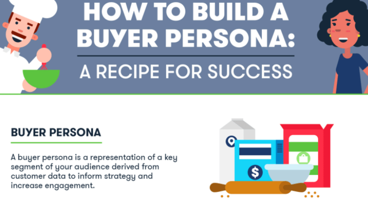 What To Include In A Buyer Persona [INFOGRAPHIC] - Marketing Insider Group