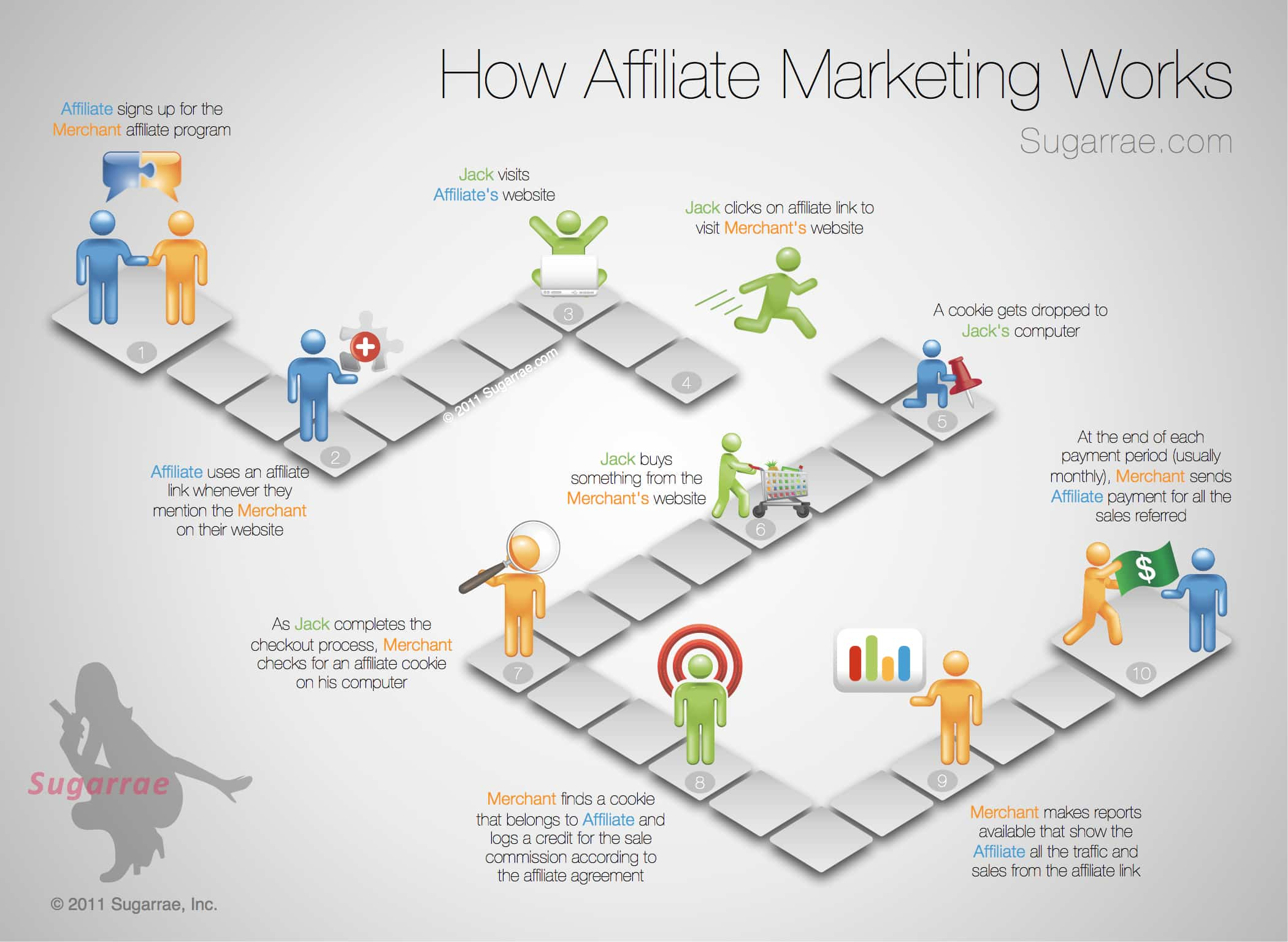 Affiliate Marketing Success: Tips and Tricks for Beginners