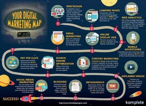 Integrating 4 Critical Tactics for Digital Marketing Success