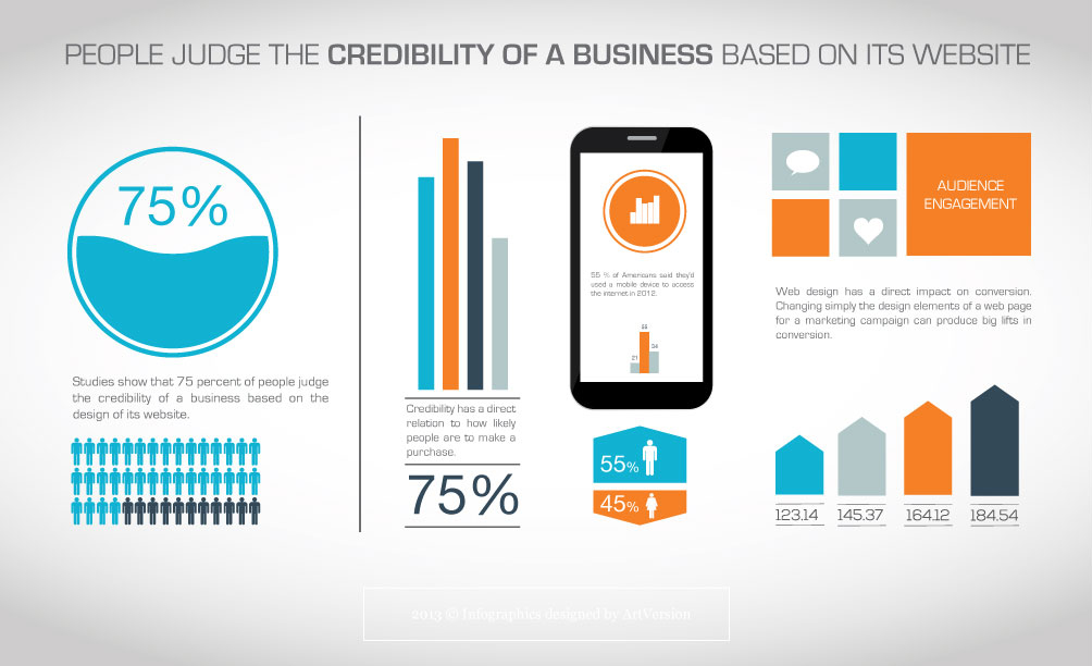 Website is most important contributor to a brand's online credibility