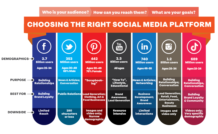 Alt-Text: Social media platform comparison