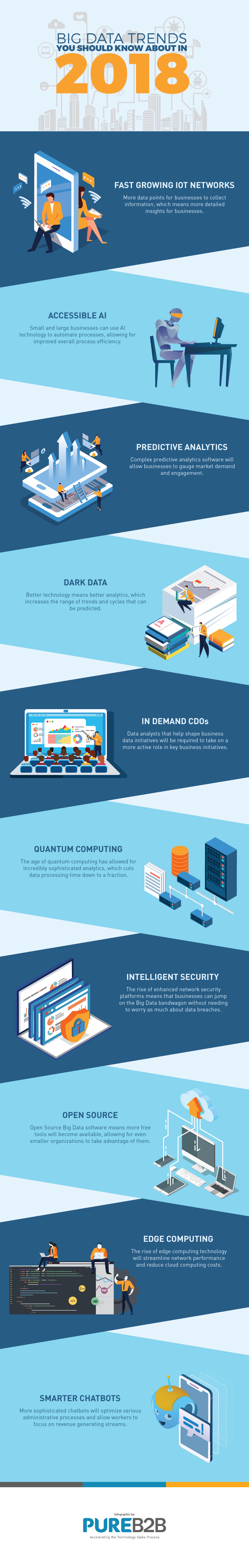 Big-Data-Trends-2018-Infographic