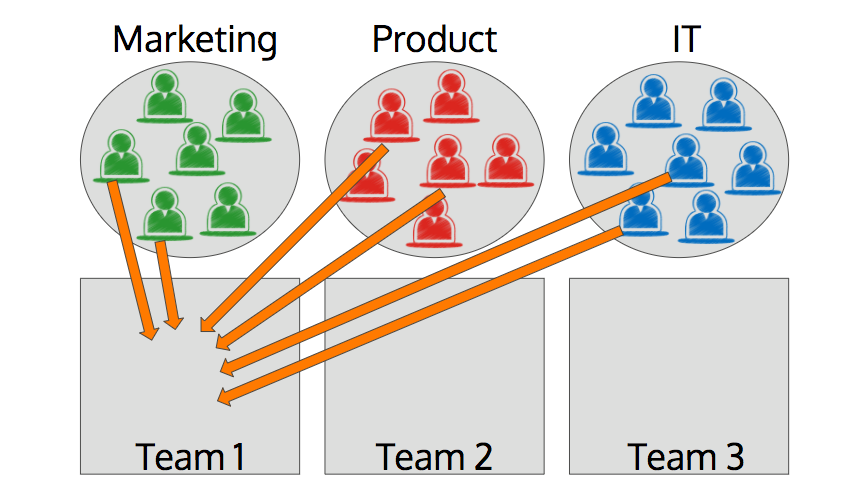 piloting agile teams