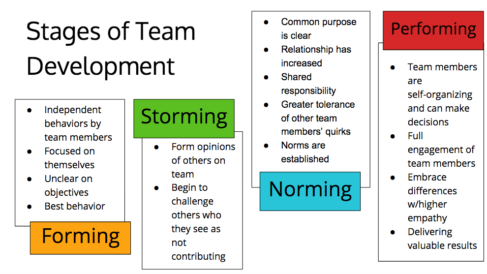 stages of agile team development