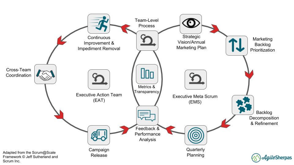 agile marketing at scale cycles