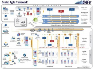 4 Steps to Scaled Agile Marketing