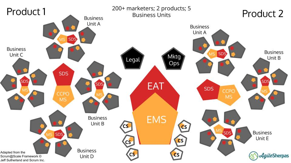 enterprise agile marketing