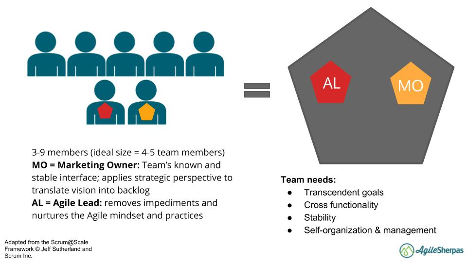 team structures in agile marketing