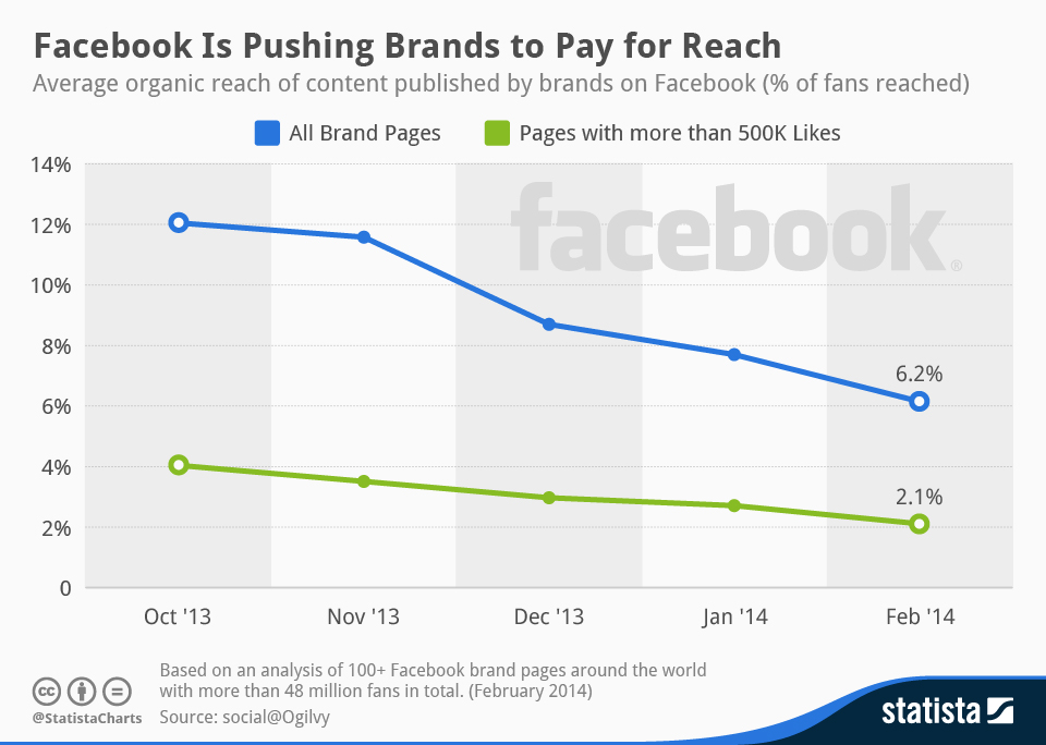 Organic_reach_of_brands_Facebook_posts
