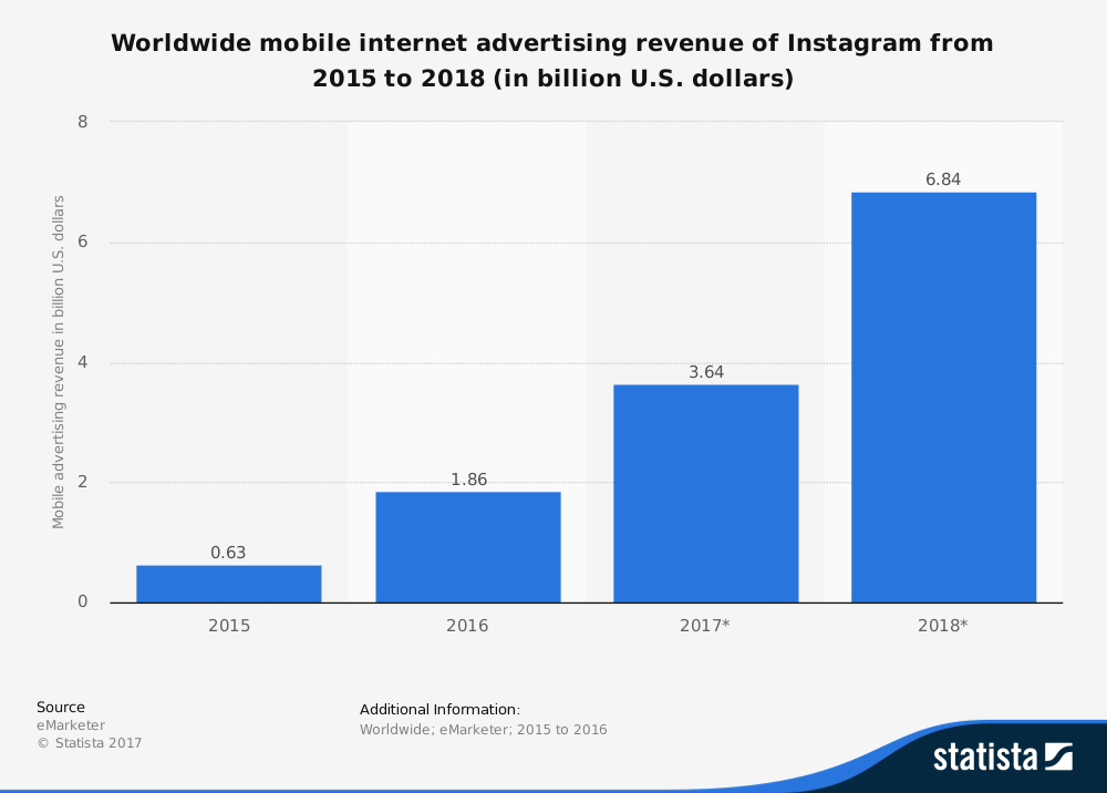 statistic_instagram_global-advertising-revenue-2015-2018-1