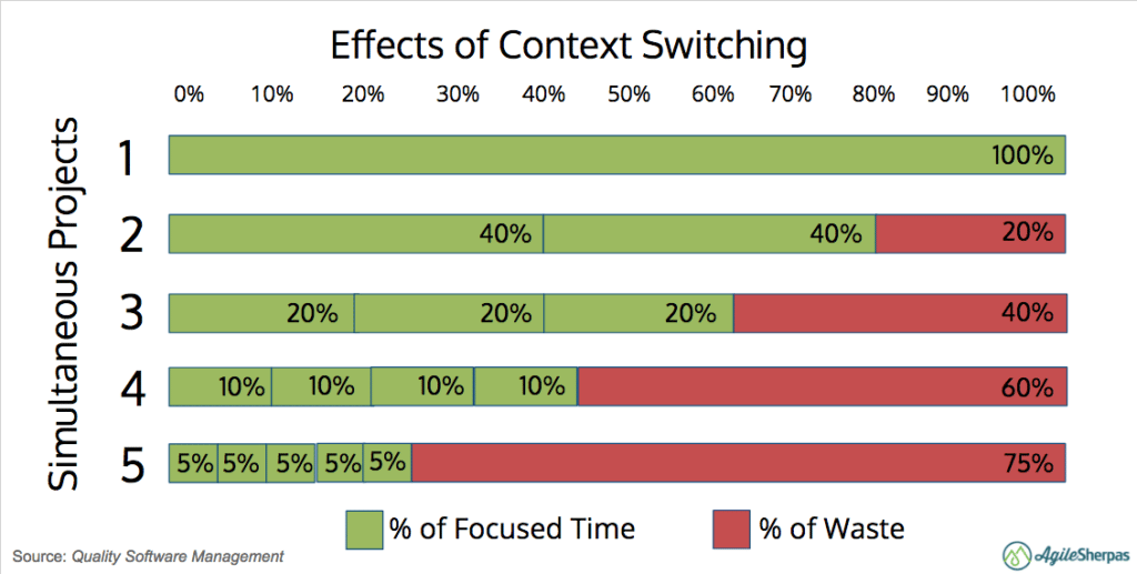 effects of context switching