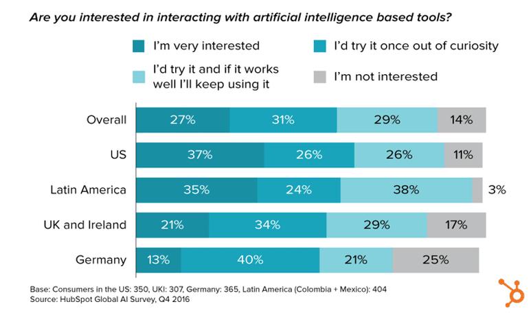 AI tool customer survey