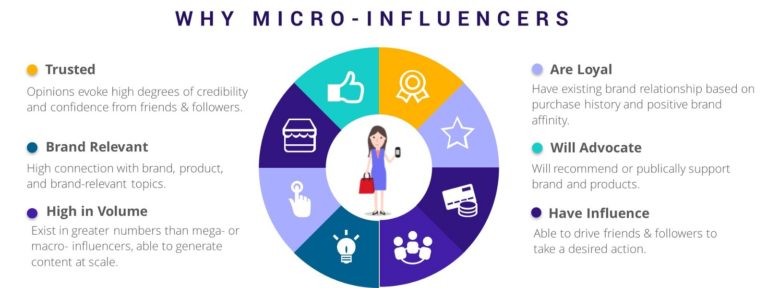 micro influencers 768x288 - 5 Leading Influencer Marketing Trends for 2019