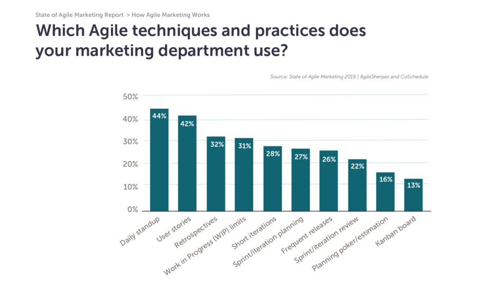 popular agile marketing techniques