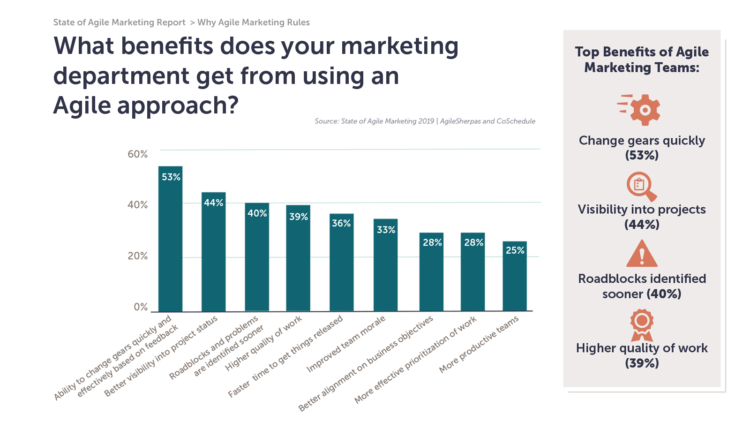 benefits agile marketing