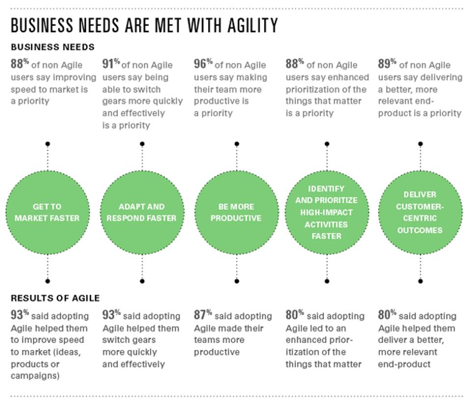 agile benefits per CMOs