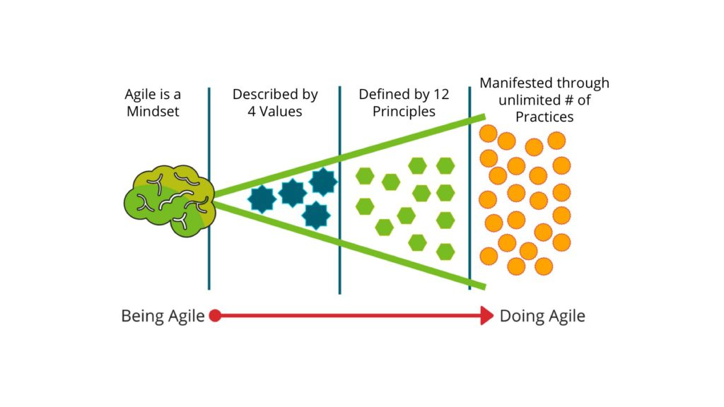 Doing Agile, Being Agile