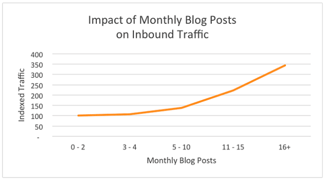 How Often Should You Blog? [Blog Post Frequency RESEARCH