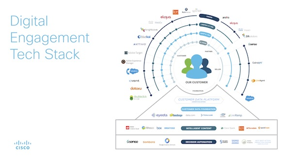 What Should Your Martech Stack Look Like?