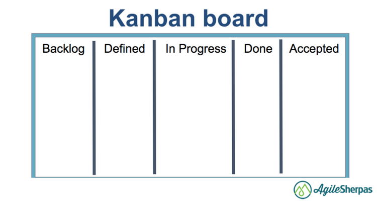 agile kanban board