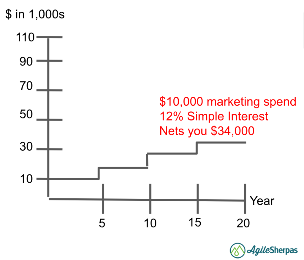 How to Prove Agile Marketing ROI Using the Power of Compound Interest