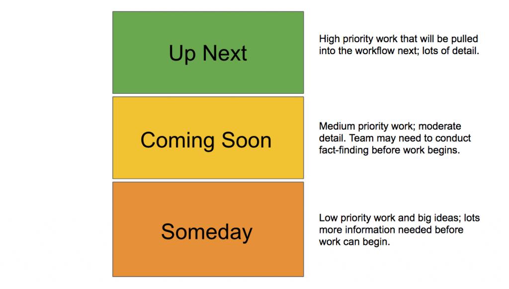 agile marketing backlog stages