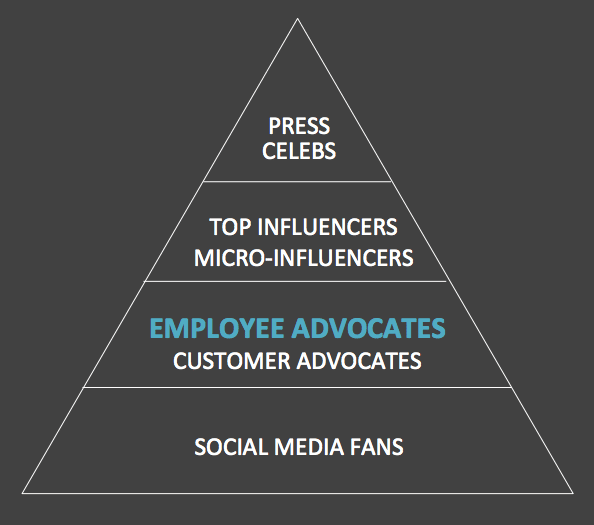 employee advocates influencers