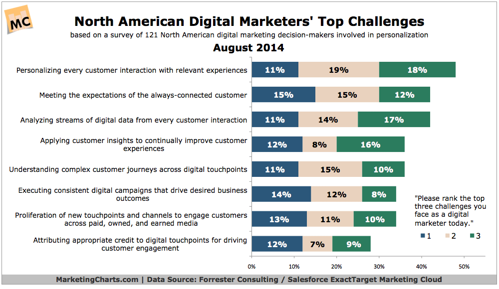 Digital Marketing  - What Are The Top Goals And Challenges?