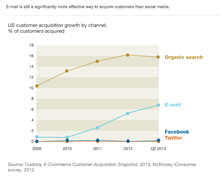 Why Email Marketing Trumps Social Media