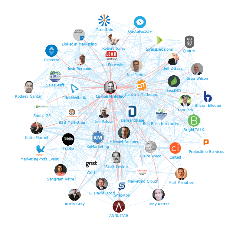 100 Top B2B Marketing Influencers Influencer Mapping on
