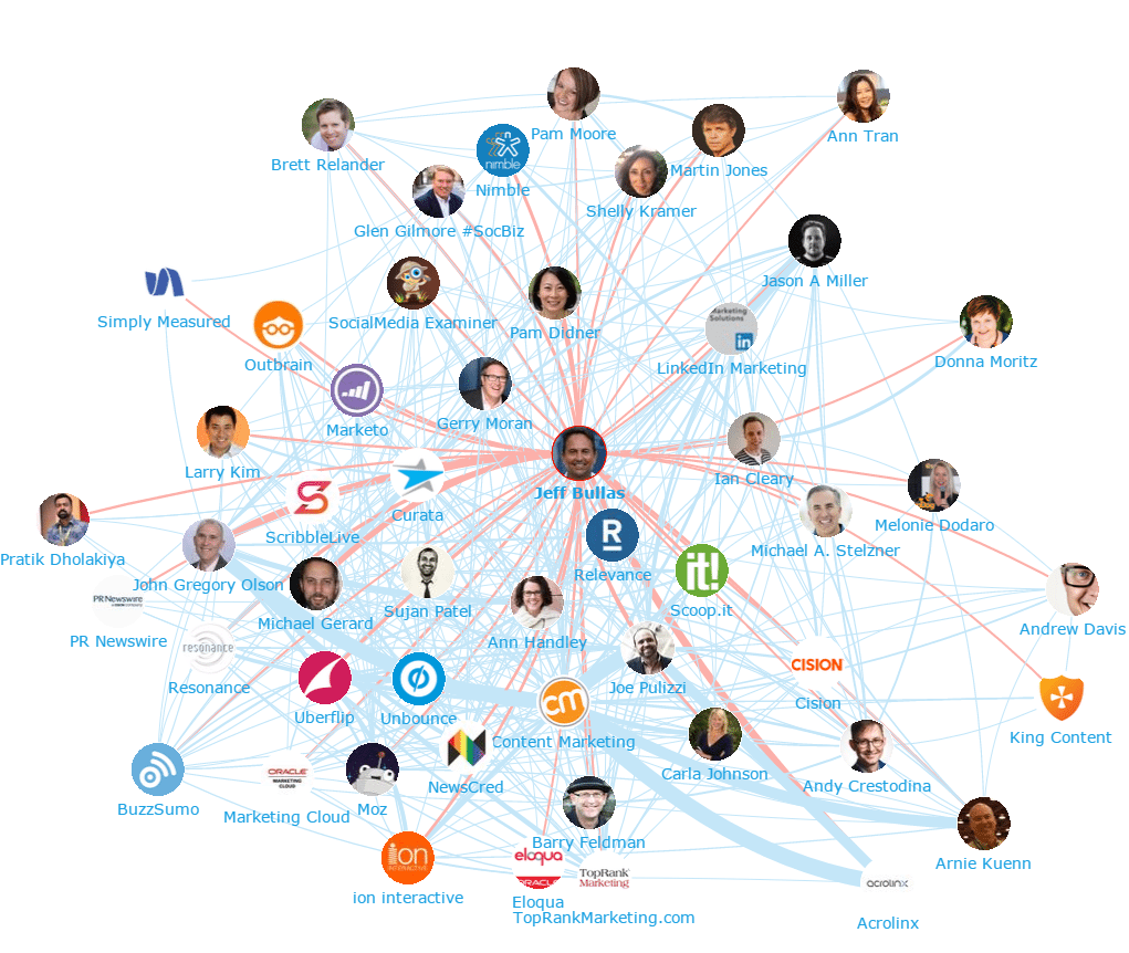 Top 100 Content Marketing Influencers and Brands