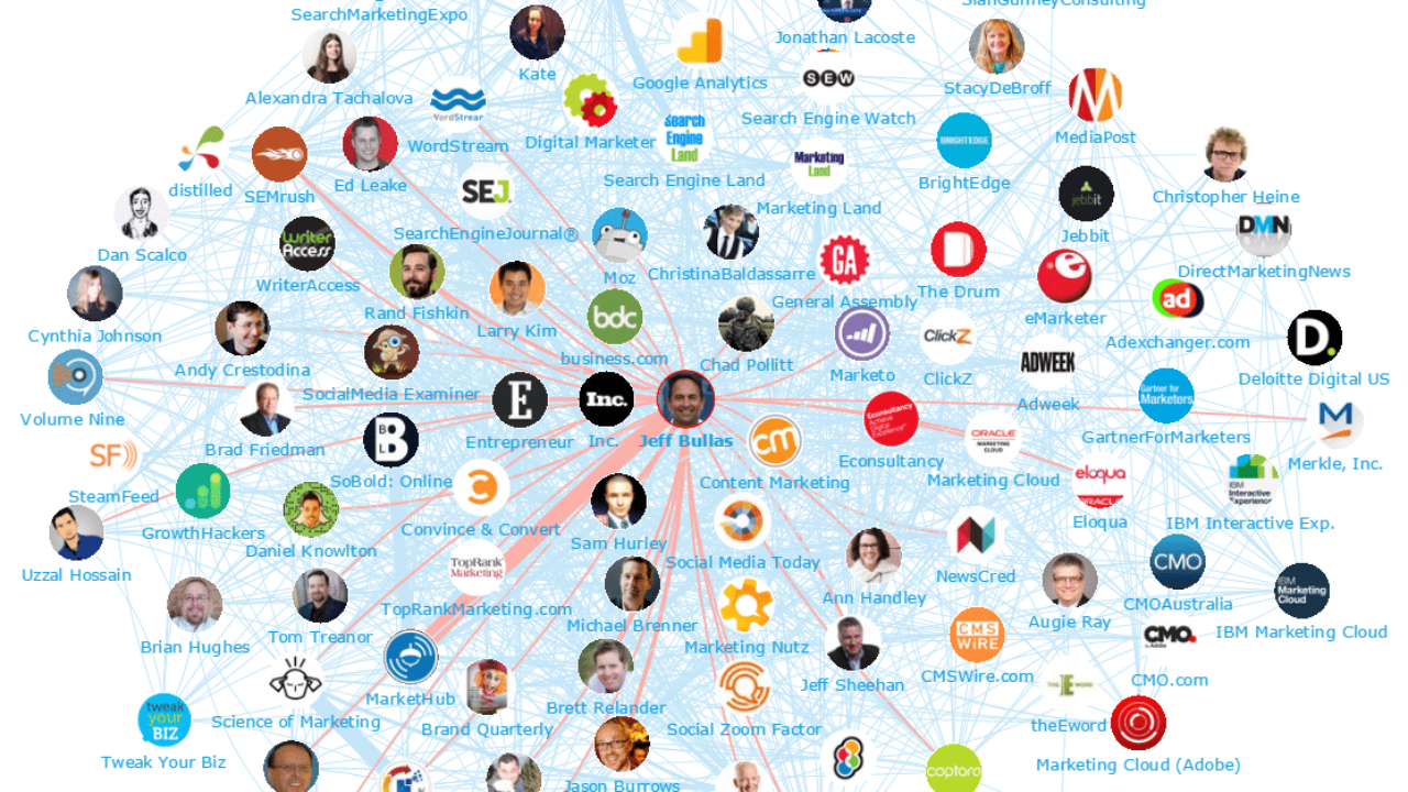 100 Top Digital Marketing Influencers And Brands – Marketing