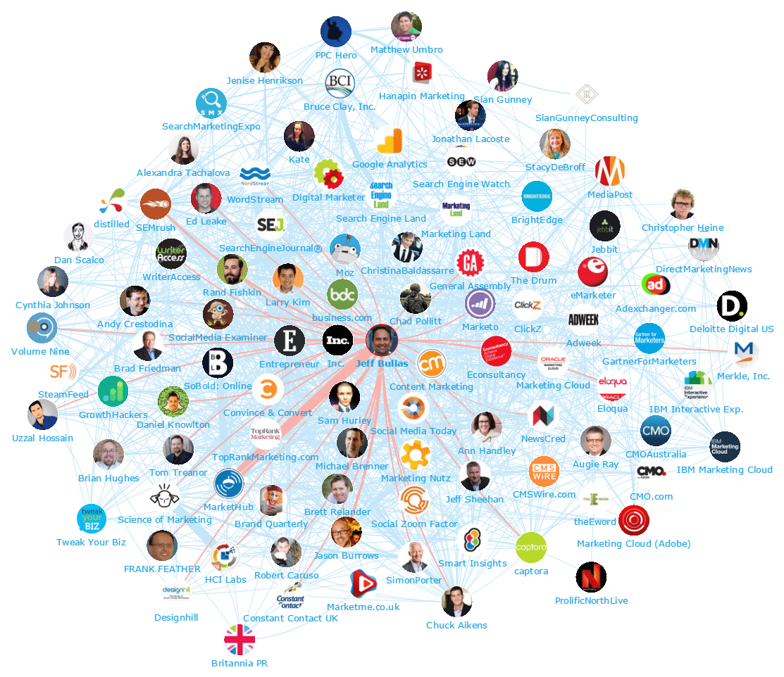 100 Top Digital Marketing Influencers And Brands