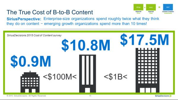 Understanding the True Cost of Content in B2B Organizations