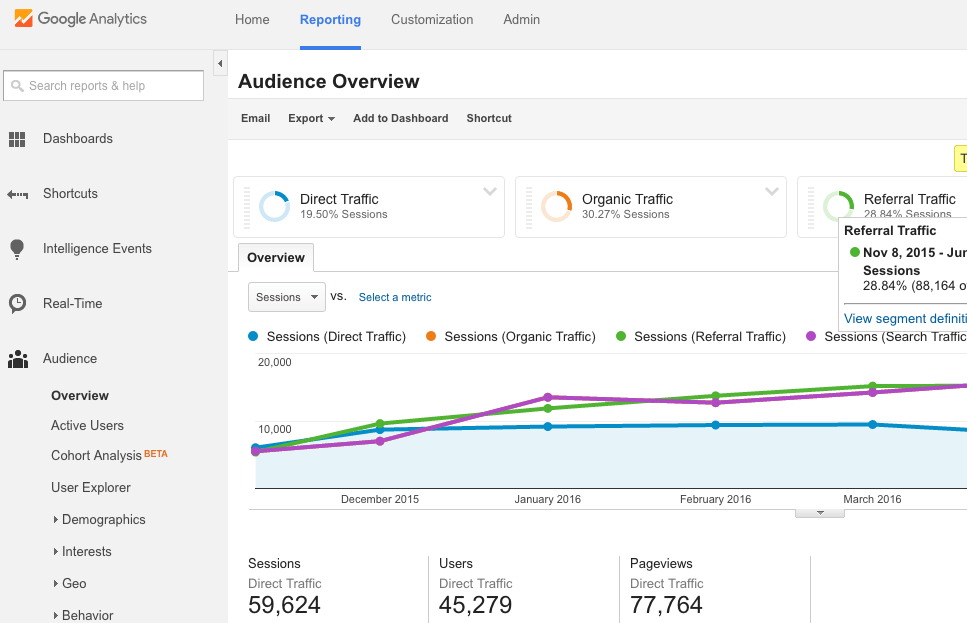 3 Ways to Gather Actionable Insights From Google Analytics to Inform Your Marketing Plan