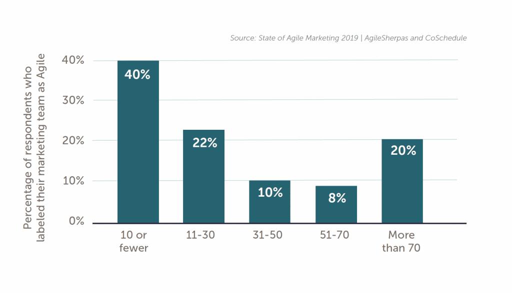 5 Reasons Your Enterprise Needs Agile Marketing