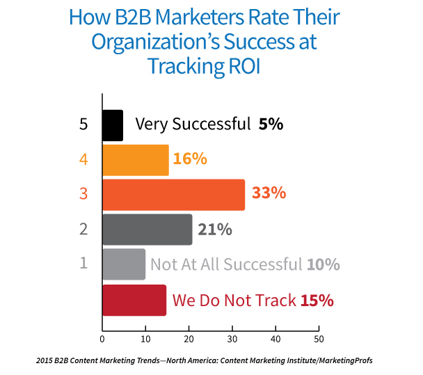 What Makes Effective B2B Content Marketing? [Research]