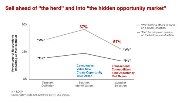 """Selling Into The """"Hidden Opportunity Market"""""""