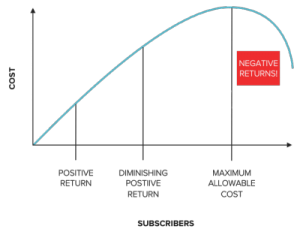 5 Engagement Metrics To Calculate Brand Health
